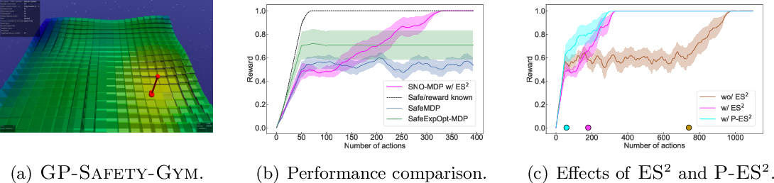 Figure 1 for Safe Reinforcement Learning in Constrained Markov Decision Processes