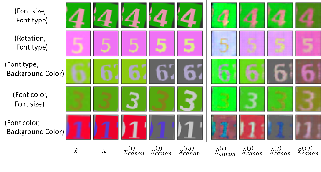 Figure 4 for Representation Learning Through Latent Canonicalizations