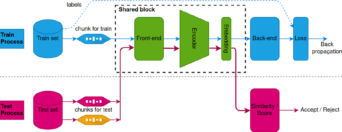Figure 1 for Multi-stream Convolutional Neural Network with Frequency Selection for Robust Speaker Verification