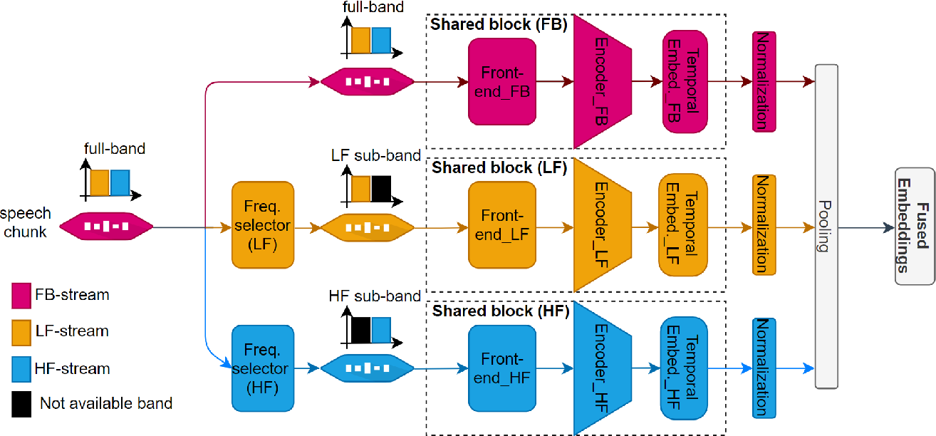 Figure 3 for Multi-stream Convolutional Neural Network with Frequency Selection for Robust Speaker Verification