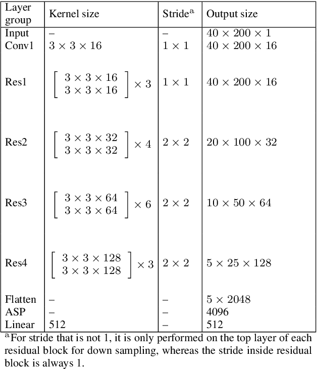 Figure 2 for Multi-stream Convolutional Neural Network with Frequency Selection for Robust Speaker Verification