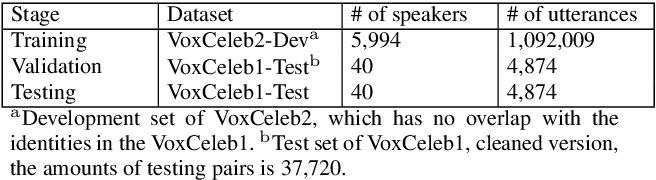 Figure 4 for Multi-stream Convolutional Neural Network with Frequency Selection for Robust Speaker Verification