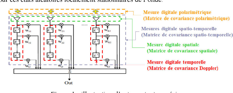 Figure 1 for The Basic Geometric Structures of Electromagnetic Digital Information: Statistical characterization of the digital measurement of spatio-Doppler and polarimetric fluctuations of the radar electromagnetic wave