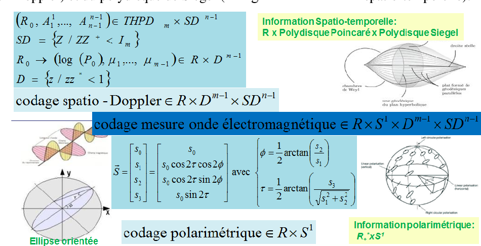 Figure 2 for The Basic Geometric Structures of Electromagnetic Digital Information: Statistical characterization of the digital measurement of spatio-Doppler and polarimetric fluctuations of the radar electromagnetic wave