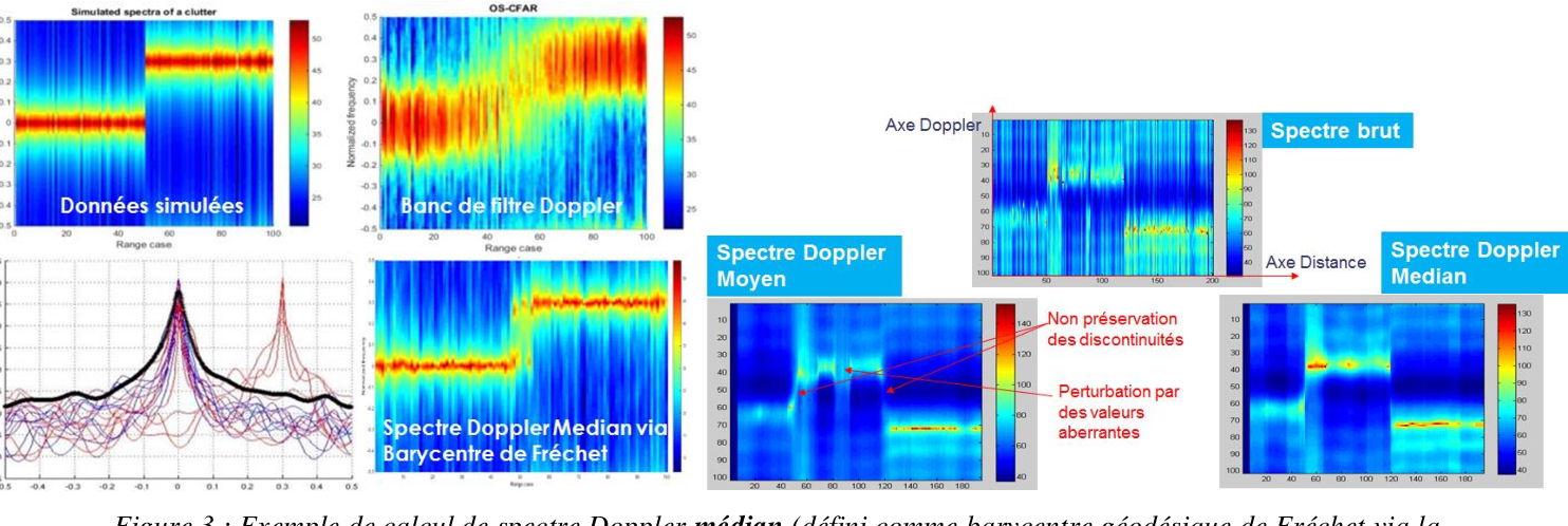 Figure 3 for The Basic Geometric Structures of Electromagnetic Digital Information: Statistical characterization of the digital measurement of spatio-Doppler and polarimetric fluctuations of the radar electromagnetic wave