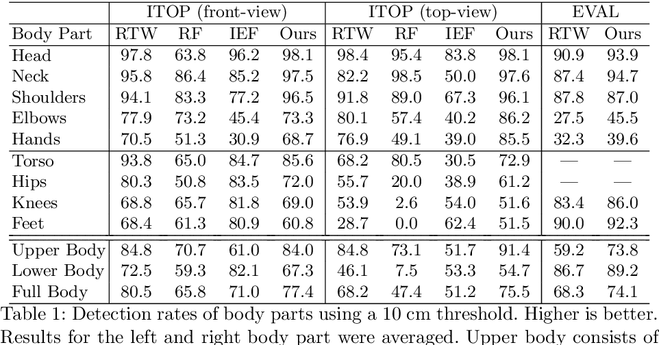 Figure 2 for Towards Viewpoint Invariant 3D Human Pose Estimation