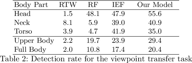 Figure 4 for Towards Viewpoint Invariant 3D Human Pose Estimation