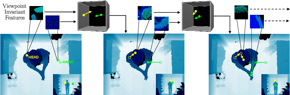 Figure 1 for Towards Viewpoint Invariant 3D Human Pose Estimation