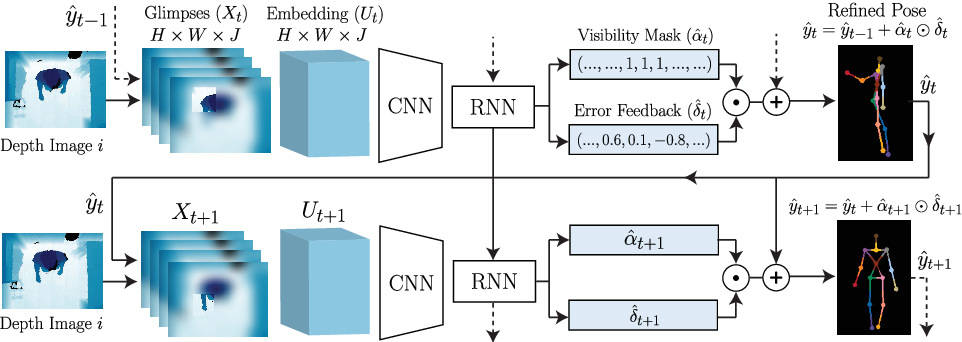 Figure 3 for Towards Viewpoint Invariant 3D Human Pose Estimation