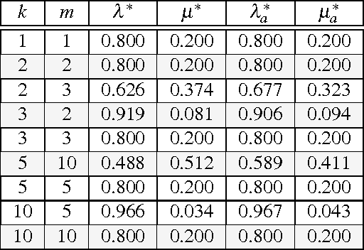 importance sampling for queueing simulations Importance sampling [23, 25] so as to speed up the simulation of such rare events a survey, with numerous references, on the application of importance sampling to rare event simu.