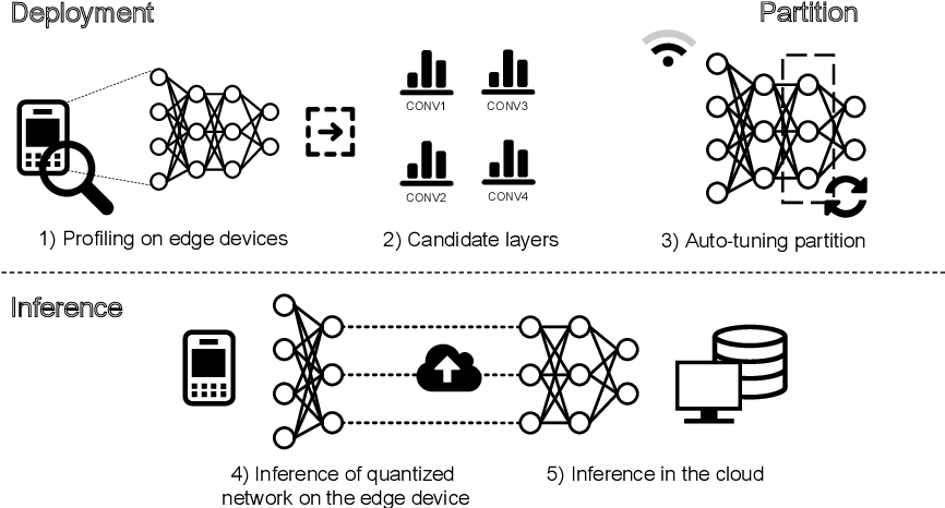 Figure 1 for Auto-tuning Neural Network Quantization Framework for Collaborative Inference Between the Cloud and Edge