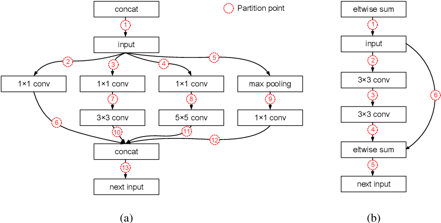 Figure 3 for Auto-tuning Neural Network Quantization Framework for Collaborative Inference Between the Cloud and Edge