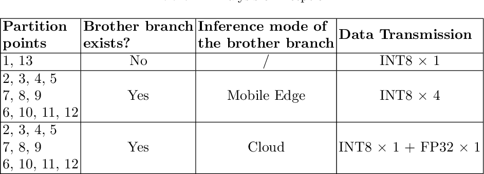 Figure 2 for Auto-tuning Neural Network Quantization Framework for Collaborative Inference Between the Cloud and Edge