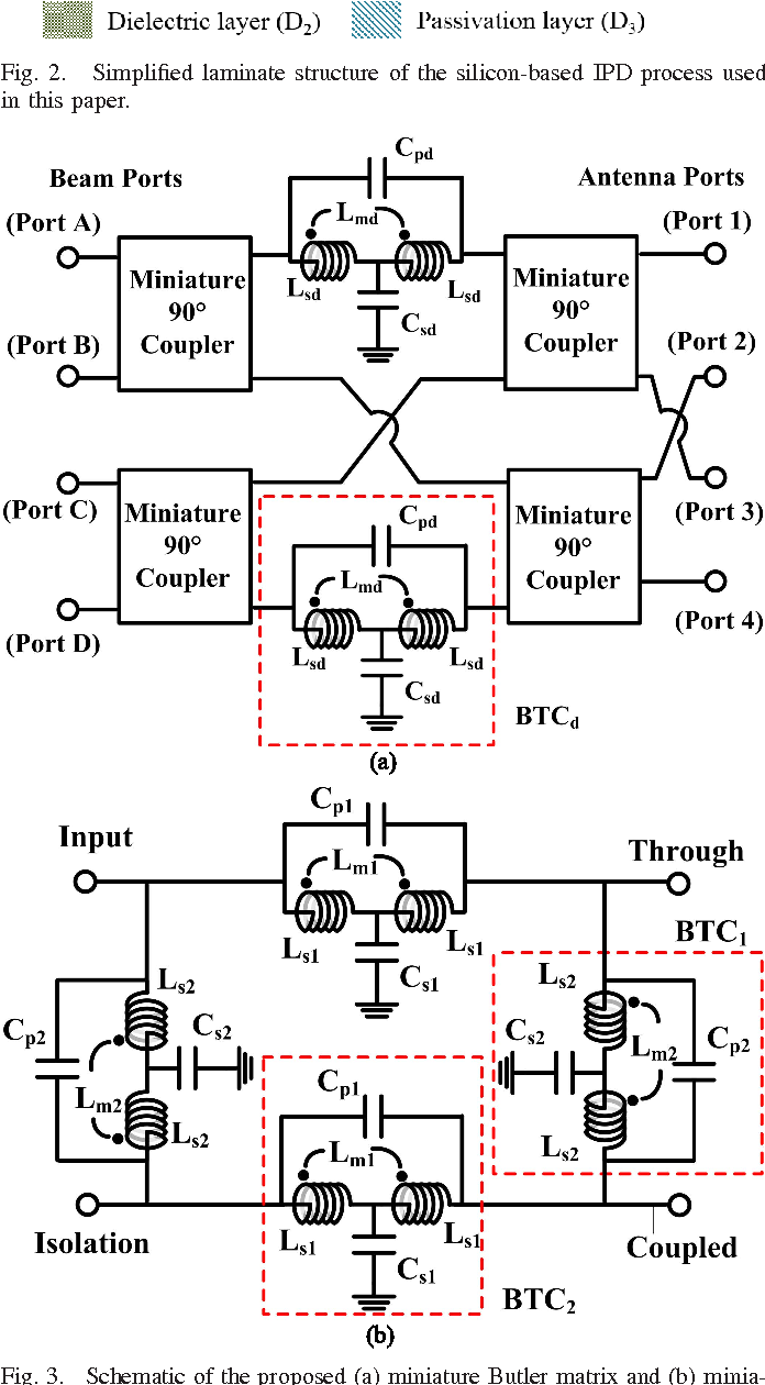 Figure 3 From Highly Integrated Switched Beamformer Module For 24 Coupler Schematic Of The Proposed A Miniature Butler Matrix And
