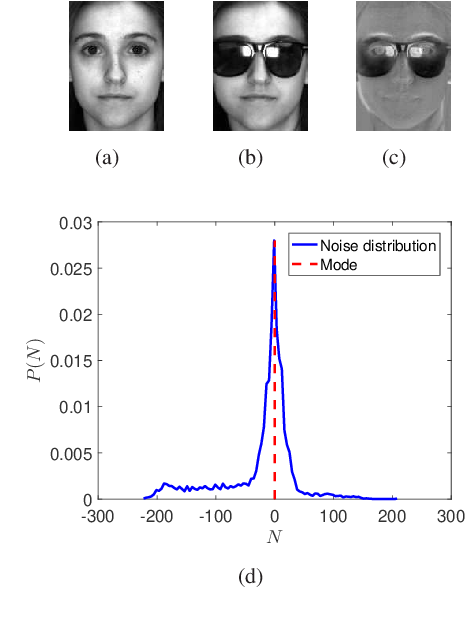 Figure 1 for Modal Regression based Atomic Representation for Robust Face Recognition