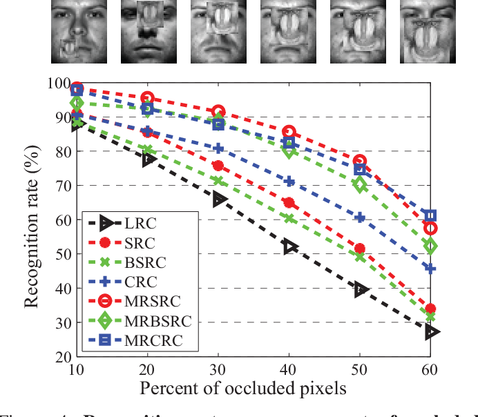 Figure 4 for Modal Regression based Atomic Representation for Robust Face Recognition
