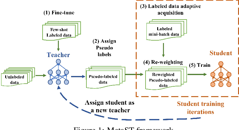 Figure 1 for Adaptive Self-training for Few-shot Neural Sequence Labeling