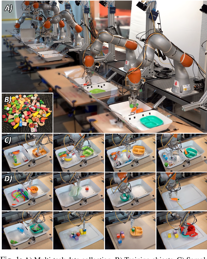 Figure 1 for MT-Opt: Continuous Multi-Task Robotic Reinforcement Learning at Scale