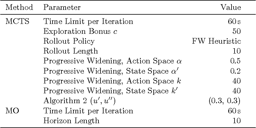Figure 2 for A Comparison of Monte Carlo Tree Search and Mathematical Optimization for Large Scale Dynamic Resource Allocation