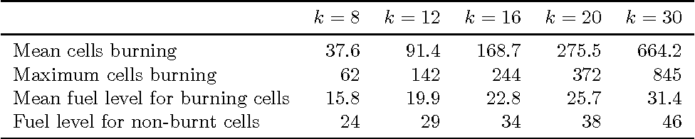 Figure 4 for A Comparison of Monte Carlo Tree Search and Mathematical Optimization for Large Scale Dynamic Resource Allocation