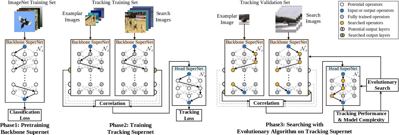 Figure 3 for LightTrack: Finding Lightweight Neural Networks for Object Tracking via One-Shot Architecture Search