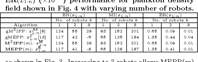 Figure 4 for Multi-Robot Informative Path Planning for Active Sensing of Environmental Phenomena: A Tale of Two Algorithms