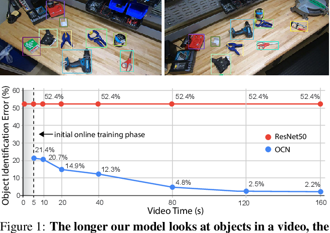 Figure 1 for Online Object Representations with Contrastive Learning