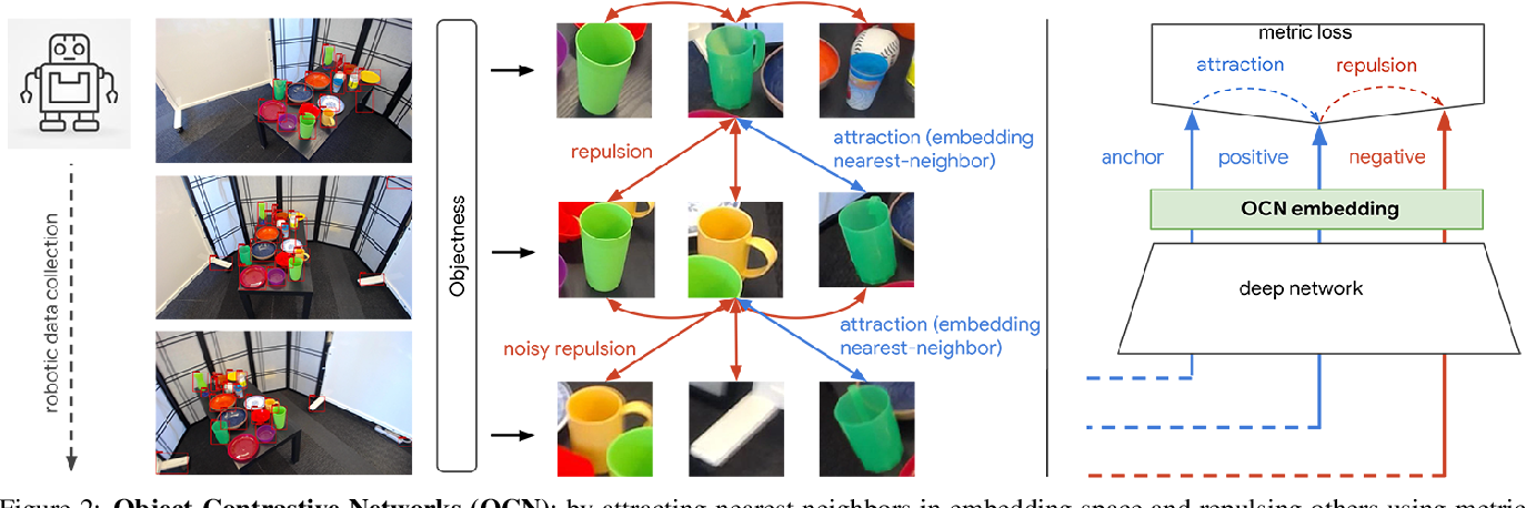 Figure 3 for Online Object Representations with Contrastive Learning