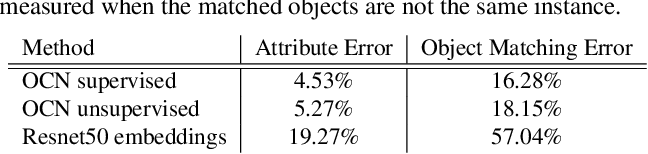 Figure 4 for Online Object Representations with Contrastive Learning