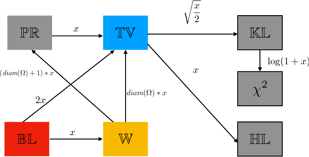 Figure 2 for An Optimal Transport View on Generalization