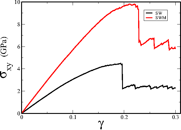 FIG. 1. Stress-strain curves obtained at constant volume under quasistatic simple shear. Black curve: SW potential. Red curve: SWM potential.