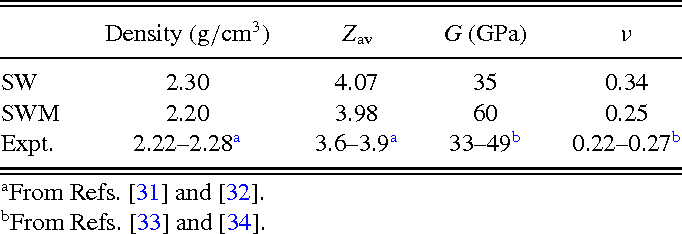 TABLE I. Structural and elastic properties of SW and SWM initial amorphous samples compared to experimental data. Zav is the average coordination number (cutoff, 2.85 Å); G is the shear modulus, and ν Poisson's ratio.