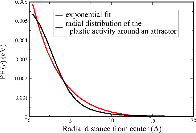 FIG. 2. Size of the main plastic event at γ = 0.168 in an SW sample. Black curve: radial distribution of plastic energy PE(r) around the attractor. Red curve: exponential fit with a characteristic size λ = 3.36 Å.