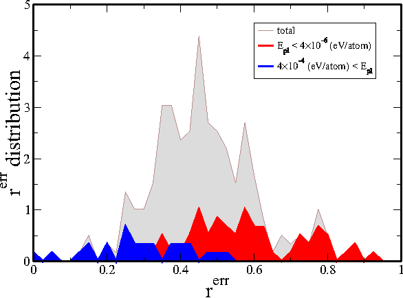 FIG. 6. Error histograms from the fitting procedure in an SW sample. Red area: rerr histogram for events with a low plastic energy (high rerr). Blue area: rerr histogram for events with a high plastic energy (low rerr). Gray area: rerr total histogram.