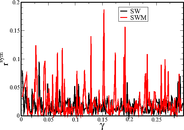 FIG. 7. r sym ratio from Eq. (12) as a function of shear strain for an SW sample (black curve) and an SWM sample (red curve).