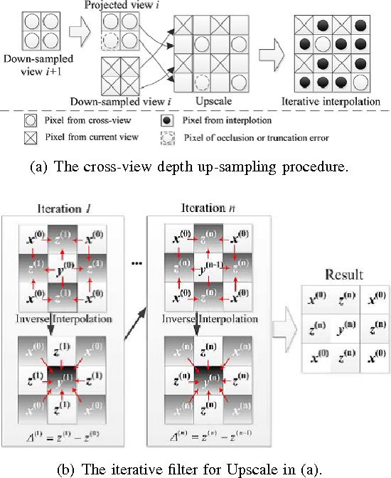 Figure 3 for Computational Models for Multiview Dense Depth Maps of Dynamic Scene