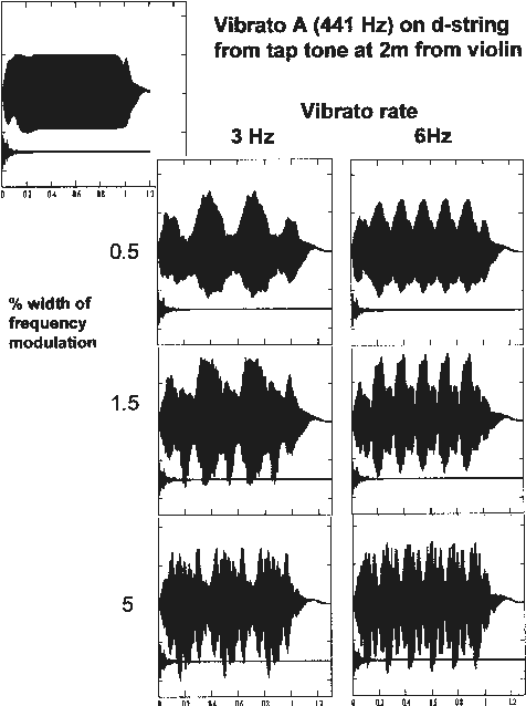PDF] Measurement, modelling and synthesis of violin vibrato