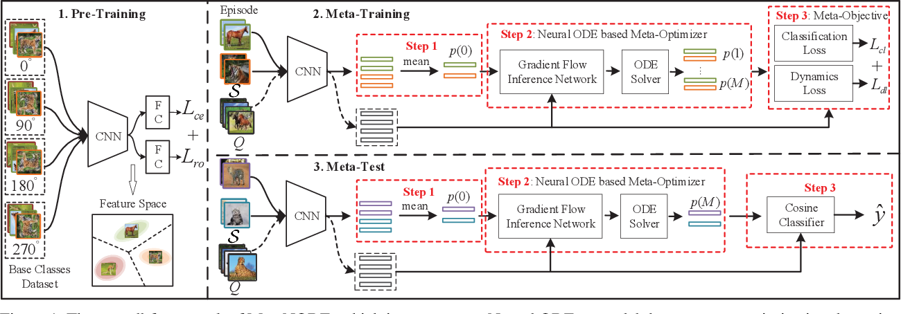 Figure 1 for MetaNODE: Prototype Optimization as a Neural ODE for Few-Shot Learning