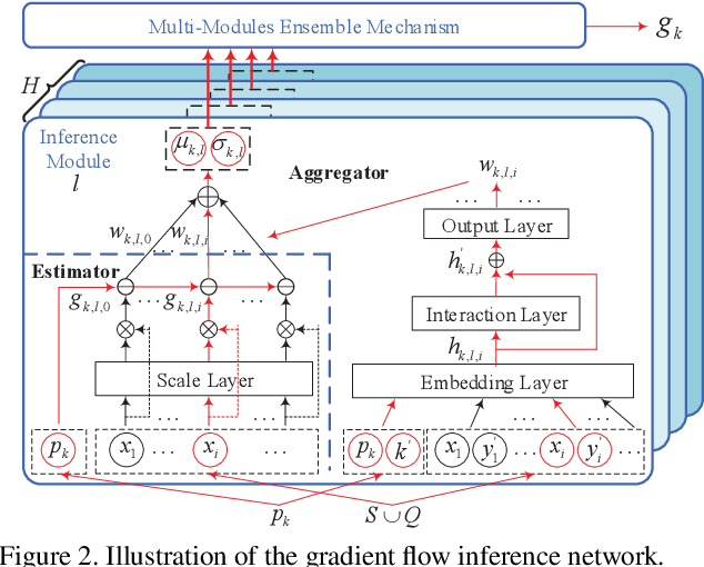 Figure 3 for MetaNODE: Prototype Optimization as a Neural ODE for Few-Shot Learning