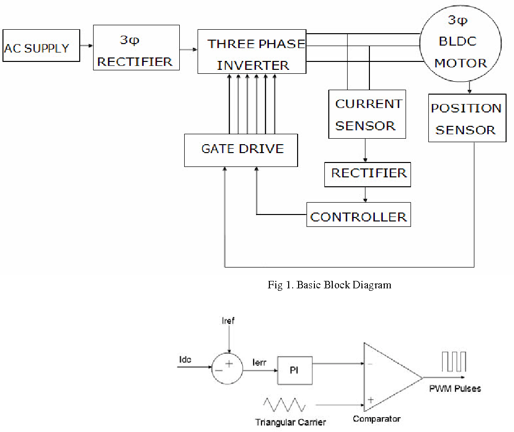 Simulation And Implementation Of Current Control Bldc Motor Based Brushless Dc Driver Block Diagram On A Common Signal Semantic Scholar