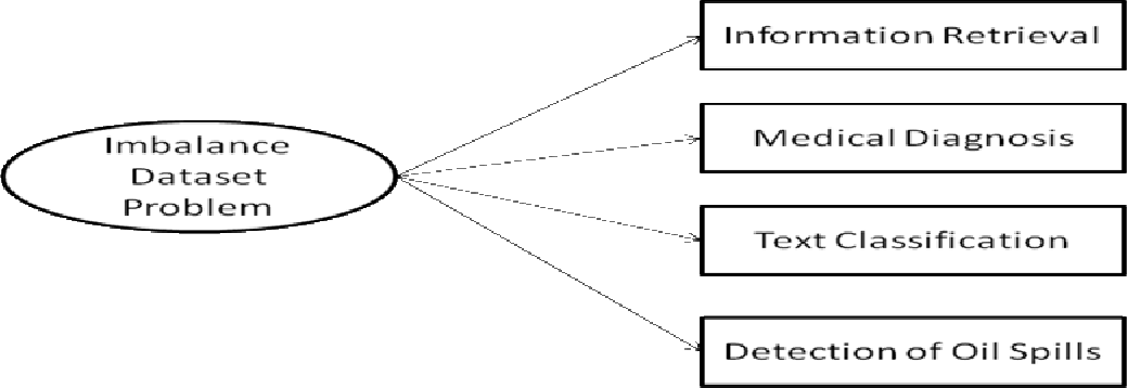 Figure 1 from IMBALANCED DATASET CLASSIFICATION AND SOLUTIONS : A