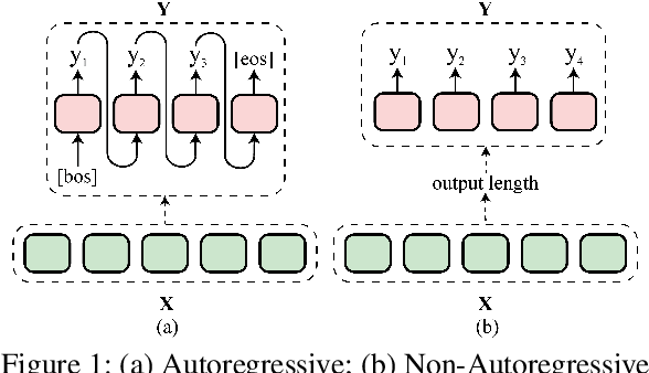 Figure 1 for Non-Autoregressive Text Generation with Pre-trained Language Models