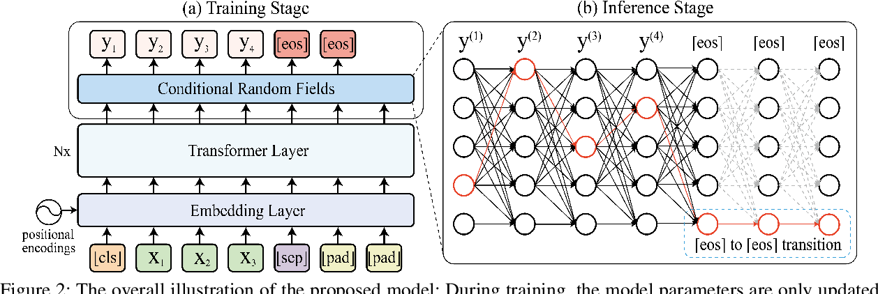 Figure 3 for Non-Autoregressive Text Generation with Pre-trained Language Models