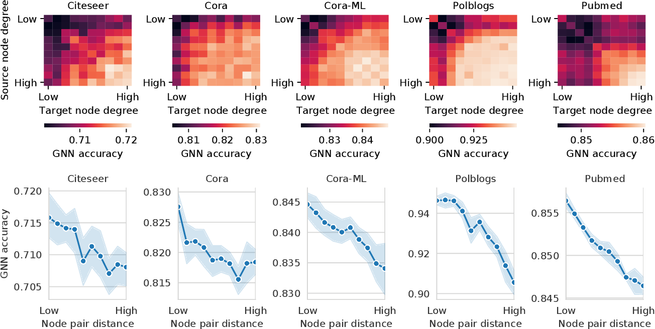 Figure 3 for Structack: Structure-based Adversarial Attacks on Graph Neural Networks