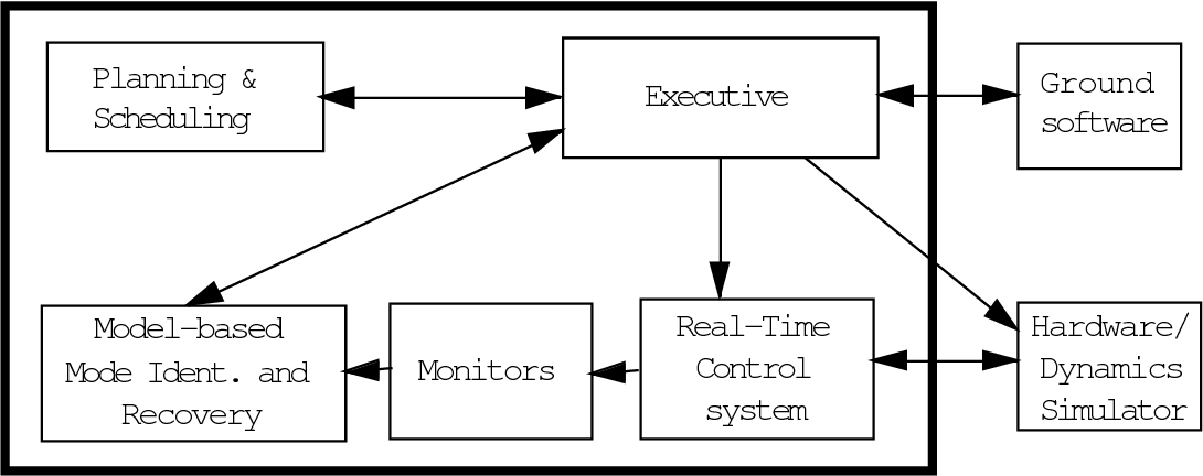 Figure 1 from Planning & Scheduling Real-Time Control system ...