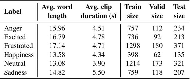 Figure 2 for Multimodal End-to-End Sparse Model for Emotion Recognition