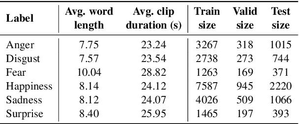 Figure 3 for Multimodal End-to-End Sparse Model for Emotion Recognition