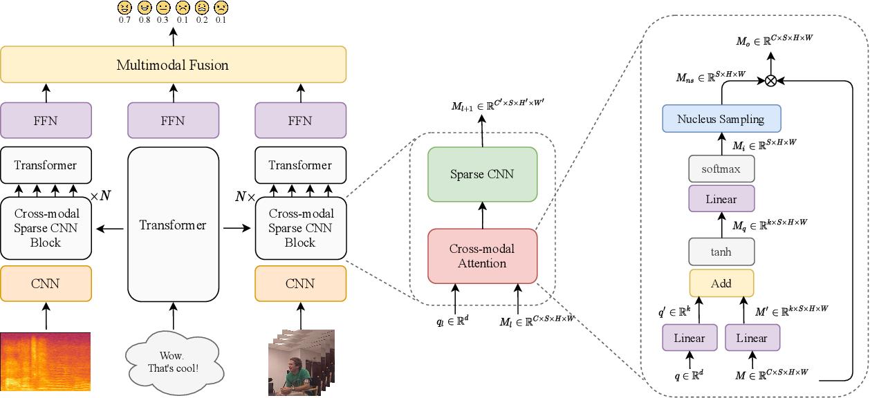 Figure 4 for Multimodal End-to-End Sparse Model for Emotion Recognition