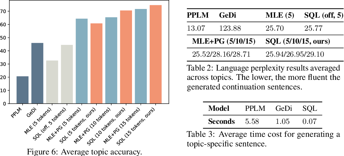 Figure 3 for Text Generation with Efficient (Soft) Q-Learning