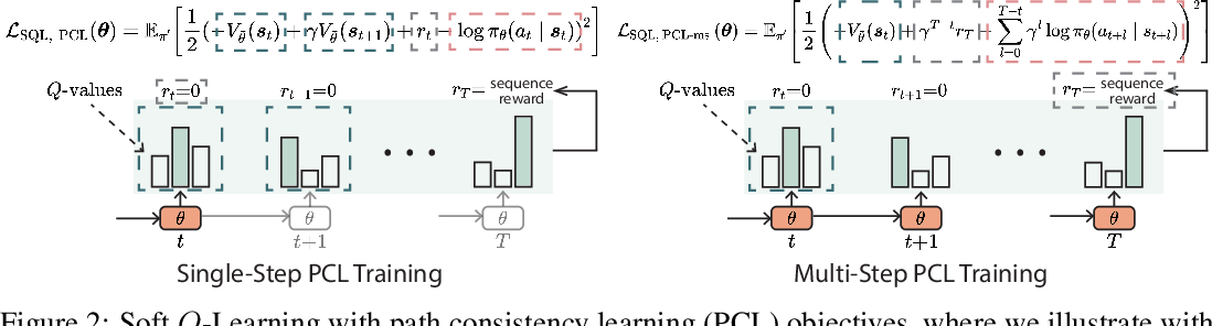 Figure 2 for Text Generation with Efficient (Soft) Q-Learning